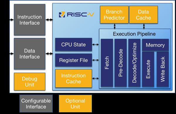 Rv12 Risc V Processor Roa Logic